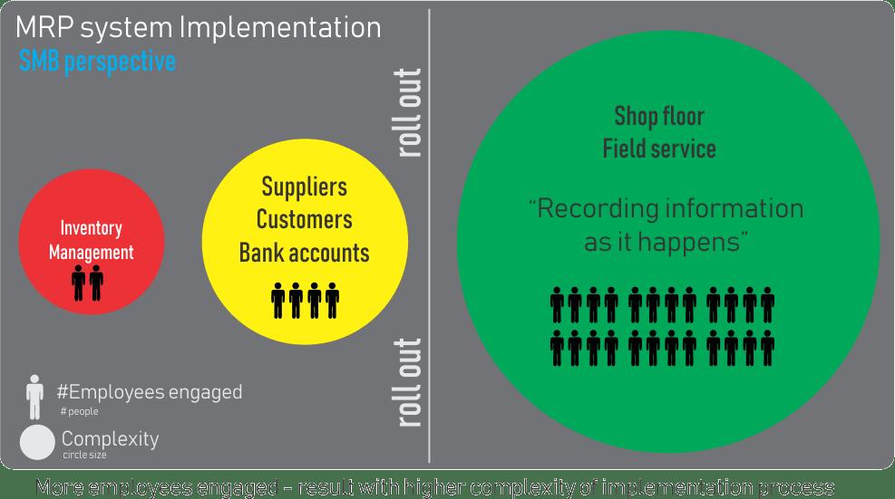 mrp system implementation