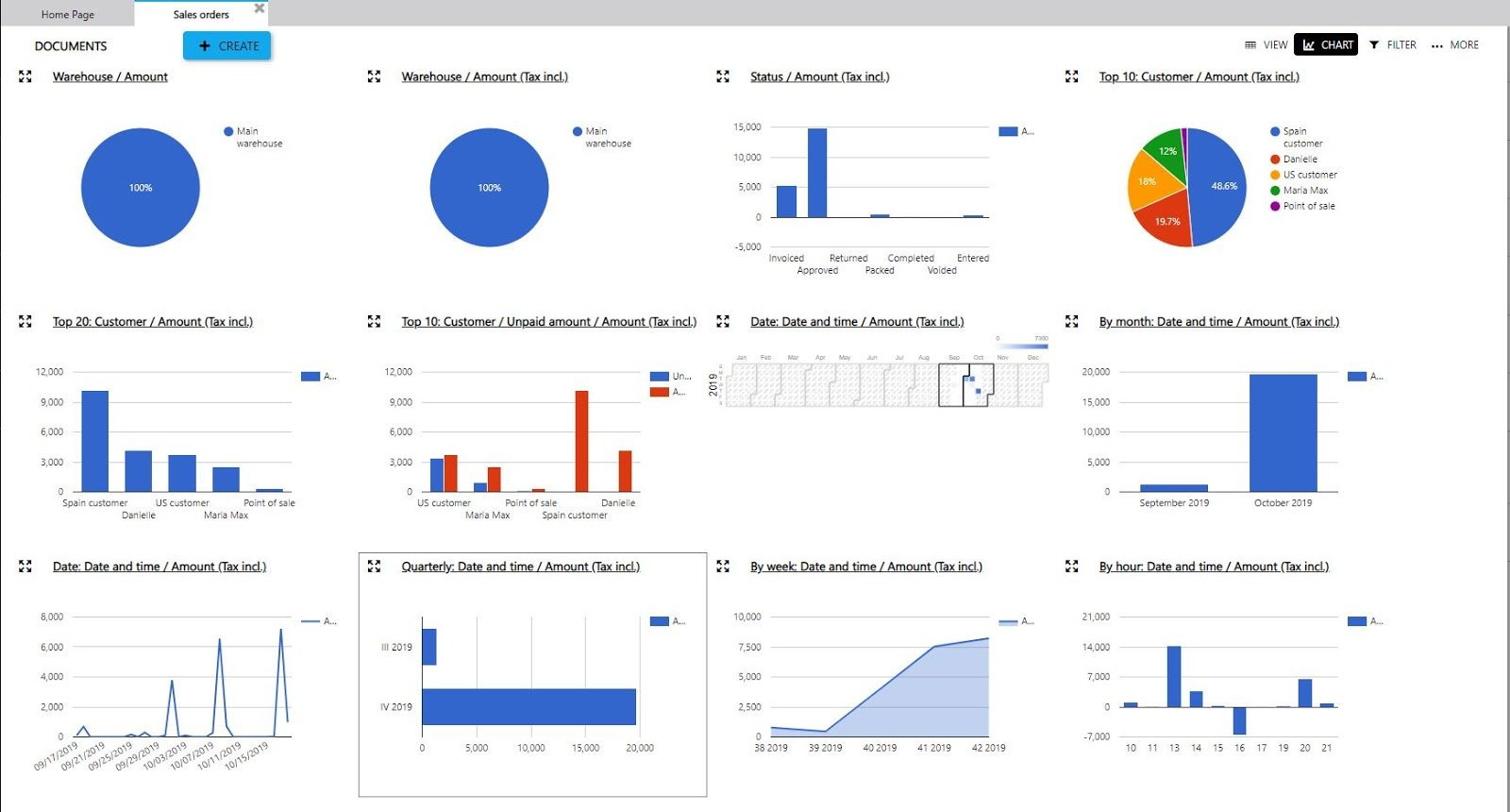 Reporting-in-MRP-Systems